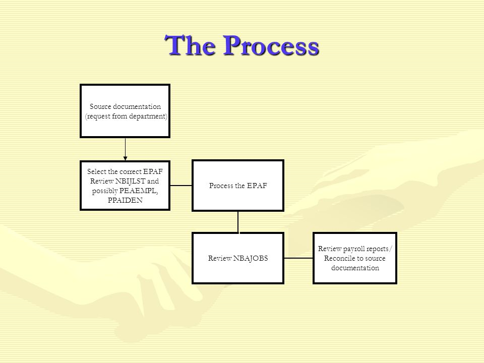 The Process Review NBAJOBS Review payroll reports/ Reconcile to source documentation Review payroll reports/ Reconcile to source documentation Process the EPAF Source documentation (request from department) Select the correct EPAF Review NBIJLST and possibly PEAEMPL, PPAIDEN