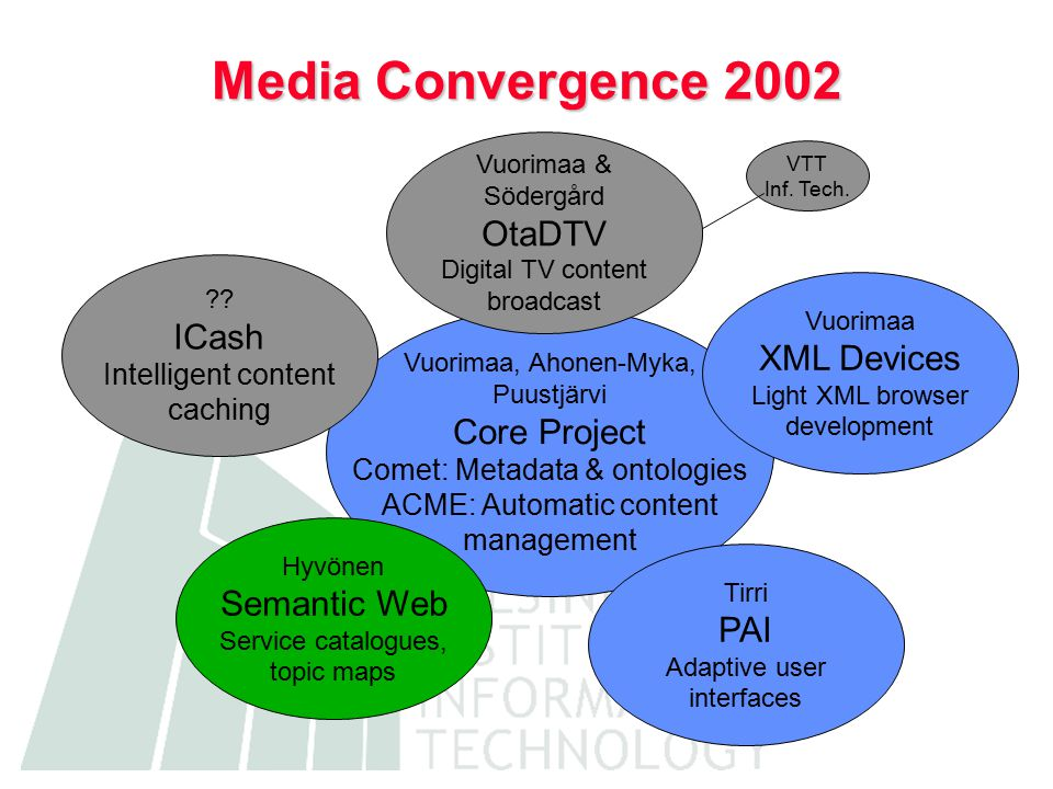 Media Convergence 2002 Vuorimaa, Ahonen-Myka, Puustjärvi Core Project Comet: Metadata & ontologies ACME: Automatic content management Tirri PAI Adaptive user interfaces .