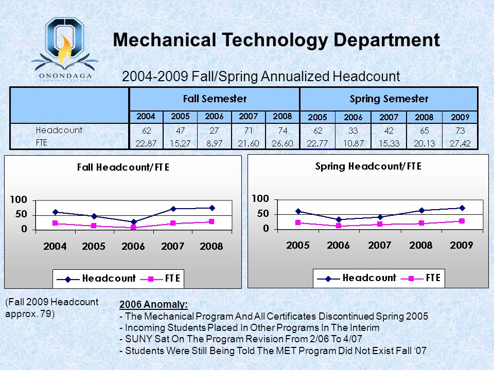 2004-2009 Fall/Spring Annualized Headcount (Fall 2009 Headcount approx. 79) 2006 Anomaly: - The Mechanical Program And All Certificates Discontinued S