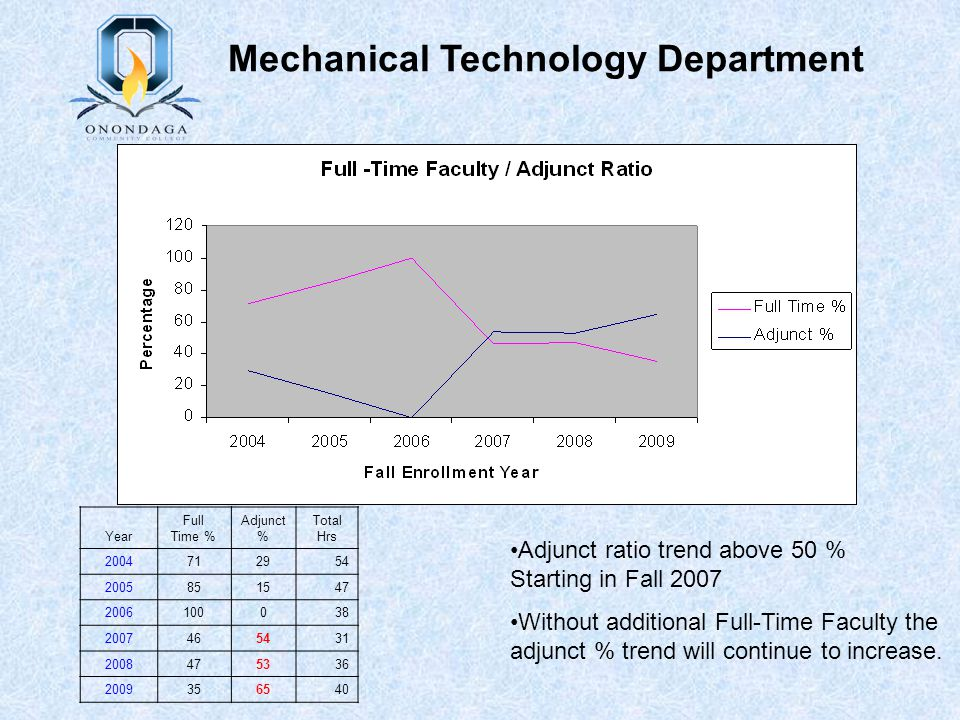 Adjunct ratio trend above 50 % Starting in Fall 2007 Without additional Full-Time Faculty the adjunct % trend will continue to increase. Mechanical Te