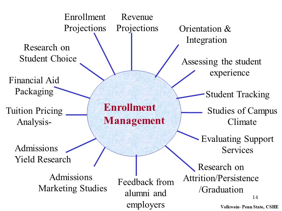 14 Research on Student Choice Tuition Pricing Analysis- Enrollment Projections Revenue Projections Student Tracking Admissions Marketing Studies Feedb
