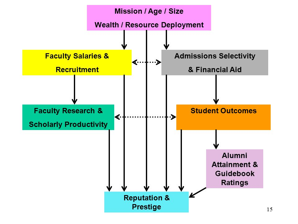 15 Mission / Age / Size Wealth / Resource Deployment Faculty Salaries & Recruitment Admissions Selectivity & Financial Aid Faculty Research & Scholarl