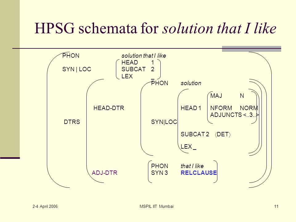2-4 April 2006 MSPIL IIT Mumbai11 HPSG schemata for solution that I like PHONsolution that I like HEAD1 SYN | LOC SUBCAT2 LEX_ PHONsolution MAJ N HEAD-DTR HEAD 1NFORMNORM ADJUNCTS DTRS SYN|LOC SUBCAT 2  DET  LEX _ PHONthat I like ADJ-DTRSYN 3RELCLAUSE