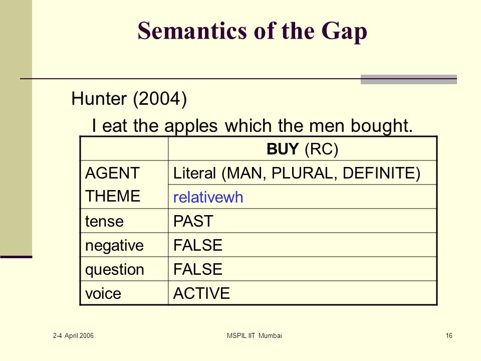 2-4 April 2006 MSPIL IIT Mumbai16 Semantics of the Gap Hunter (2004) I eat the apples which the men bought.