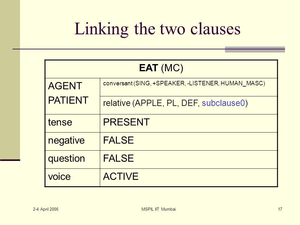 2-4 April 2006 MSPIL IIT Mumbai17 Linking the two clauses EAT (MC) AGENT PATIENT conversant (SING, +SPEAKER, -LISTENER, HUMAN_MASC) relative (APPLE, PL, DEF, subclause0) tensePRESENT negativeFALSE questionFALSE voiceACTIVE