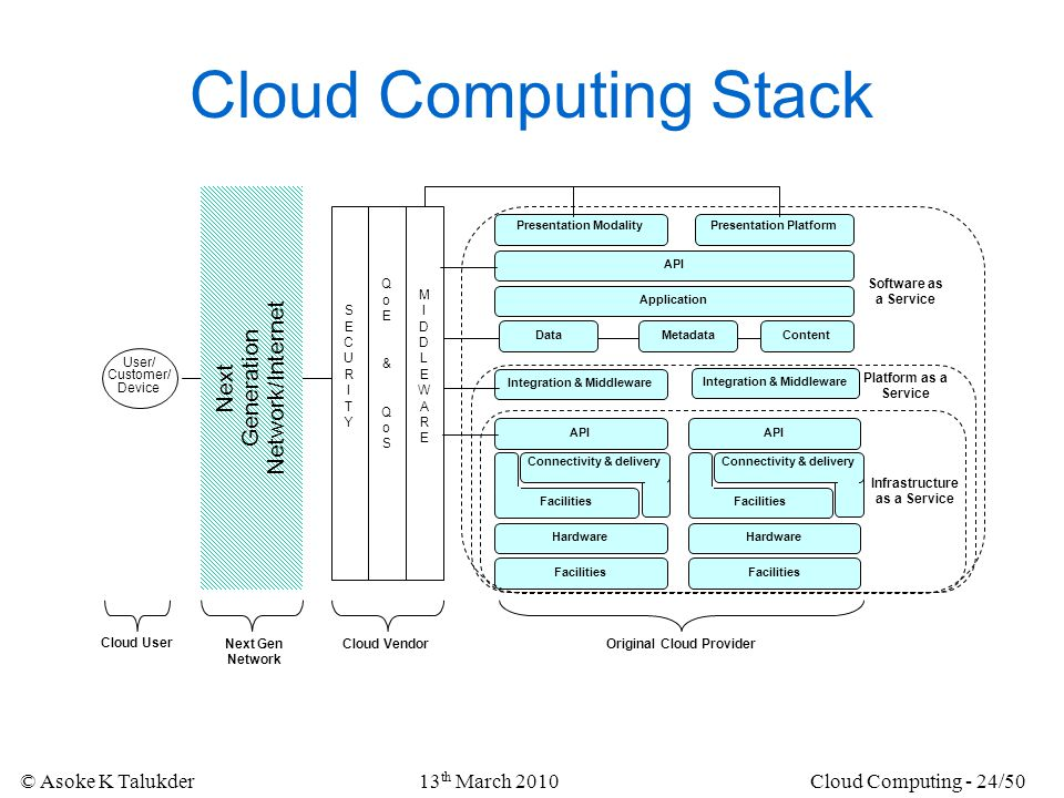 © Asoke K Talukder13 th March 2010Cloud Computing - 24/50 Cloud Computing Stack Facilities Hardware Facilities Integration & Middleware DataMetadataCo