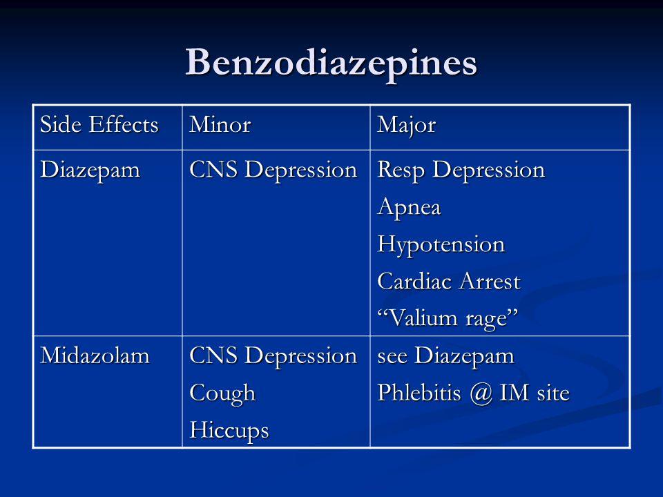 Benzodiazepines Side Effects MinorMajor Diazepam CNS Depression Resp Depression ApneaHypotension Cardiac Arrest Valium rage Midazolam CNS Depression CoughHiccups see Diazepam Phlebitis @ IM site