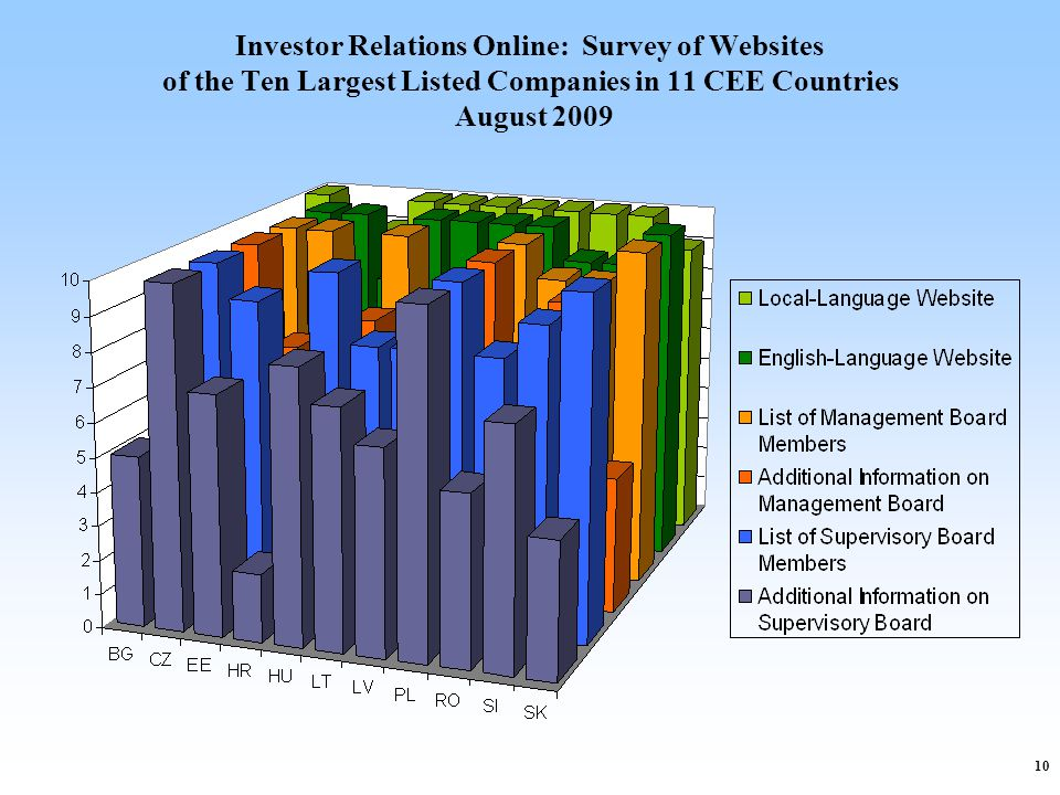 10 Investor Relations Online: Survey of Websites of the Ten Largest Listed Companies in 11 CEE Countries August 2009