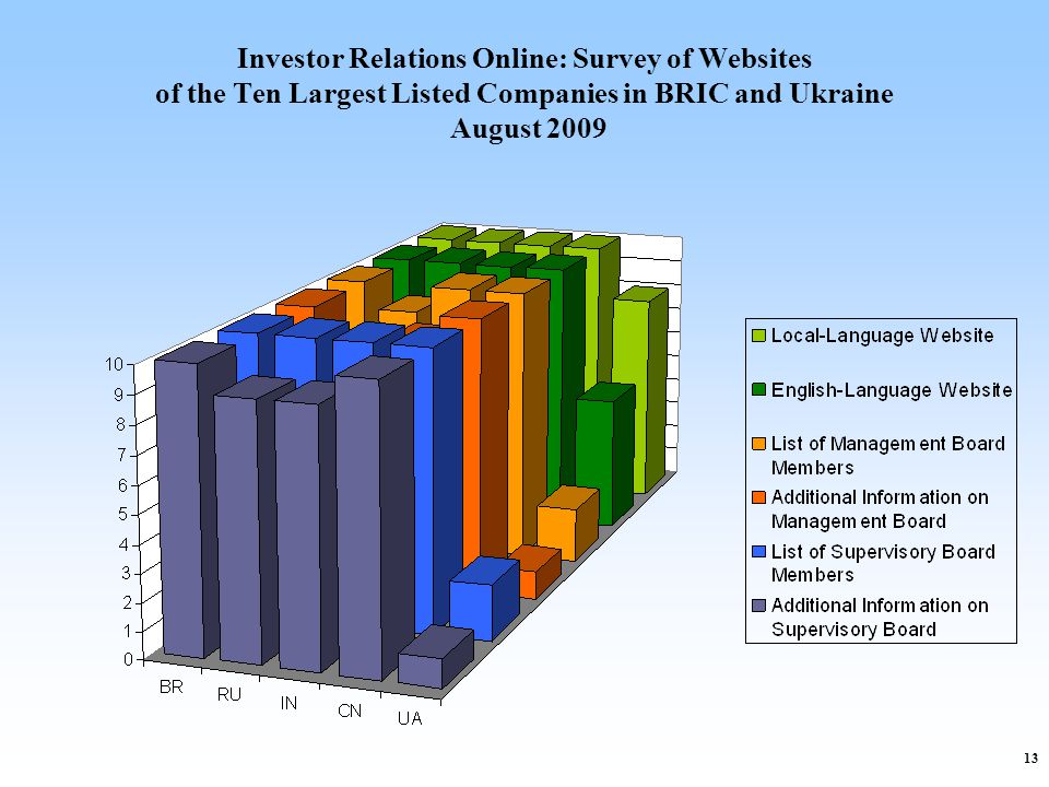 13 Investor Relations Online: Survey of Websites of the Ten Largest Listed Companies in BRIC and Ukraine August 2009