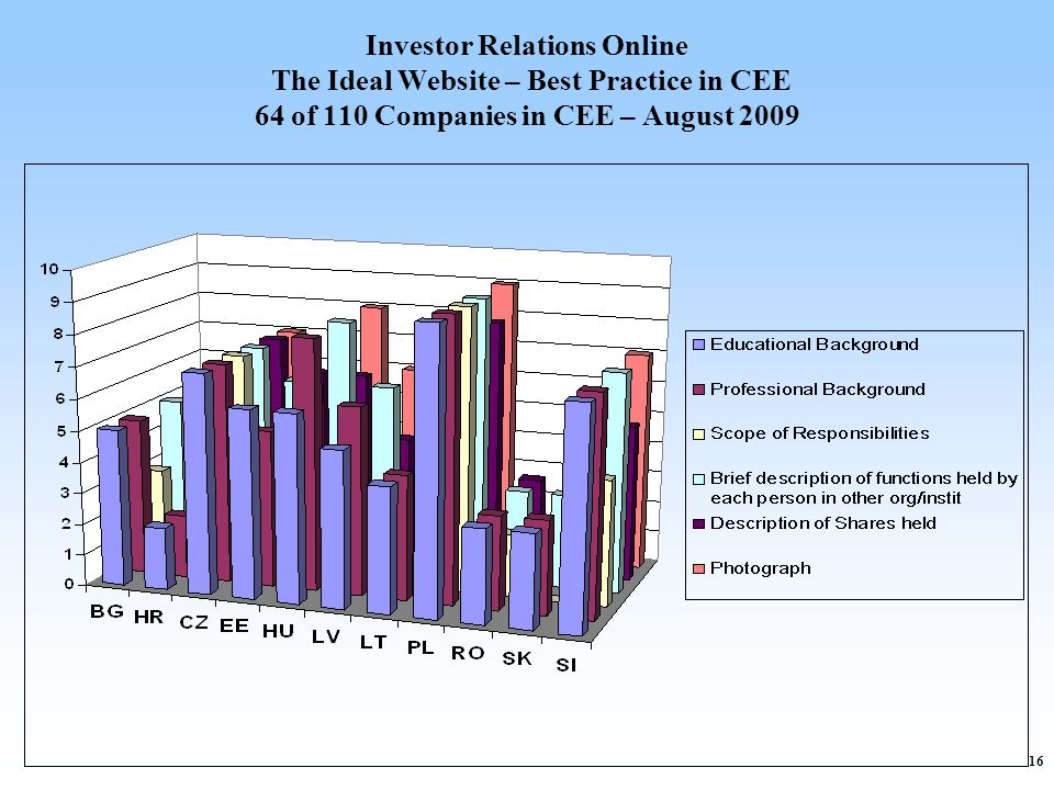 16 Investor Relations Online The Ideal Website – Best Practice in CEE 64 of 110 Companies in CEE – August 2009