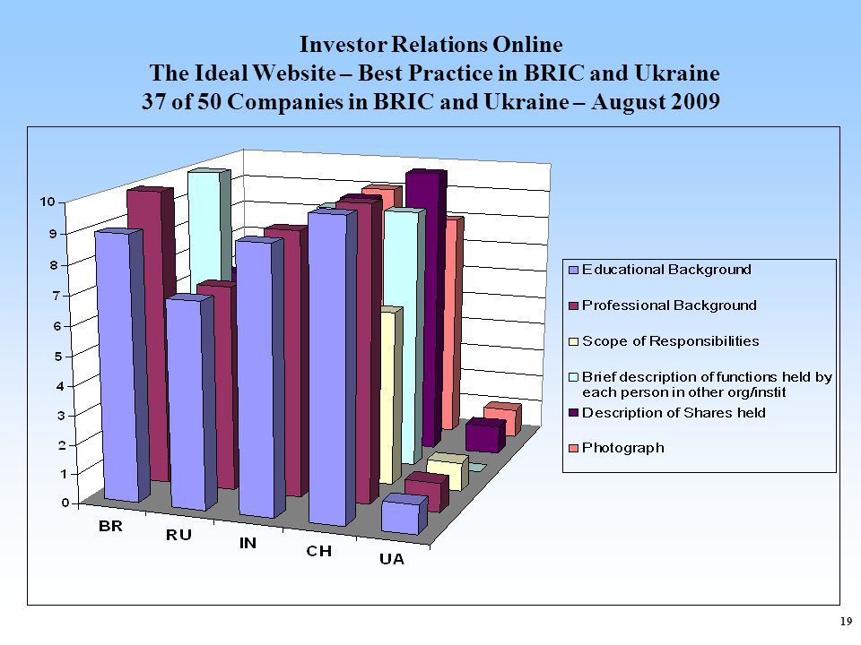 19 Investor Relations Online The Ideal Website – Best Practice in BRIC and Ukraine 37 of 50 Companies in BRIC and Ukraine – August 2009