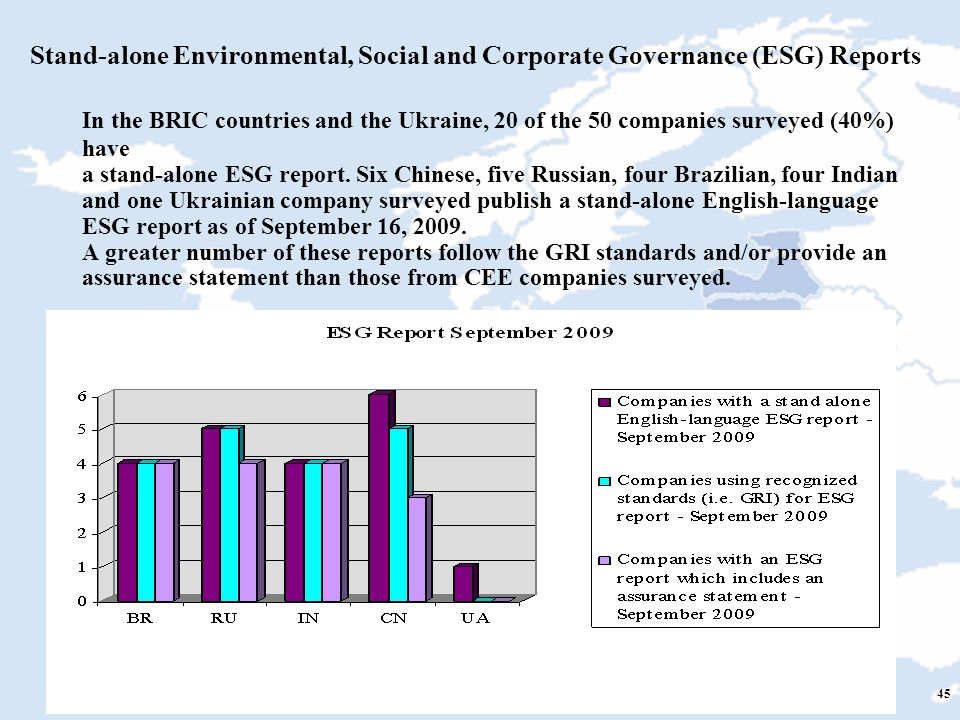 45 Stand-alone Environmental, Social and Corporate Governance (ESG) Reports In the BRIC countries and the Ukraine, 20 of the 50 companies surveyed (40%) have a stand-alone ESG report.