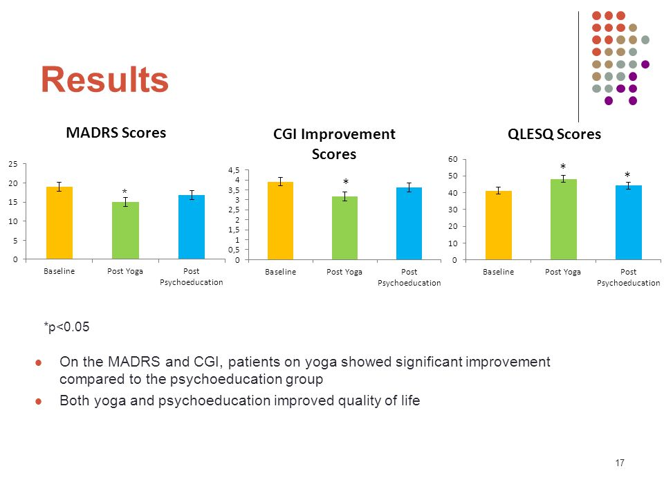 17 Results On the MADRS and CGI, patients on yoga showed significant improvement compared to the psychoeducation group Both yoga and psychoeducation improved quality of life *p<0.05 *