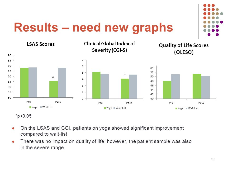 19 Results – need new graphs On the LSAS and CGI, patients on yoga showed significant improvement compared to wait-list There was no impact on quality of life; however, the patient sample was also in the severe range *p<0.05