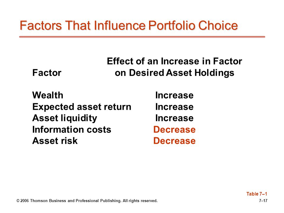 © 2006 Thomson Business and Professional Publishing. All rights reserved.7–17 Factors That Influence Portfolio Choice Effect of an Increase in Factor