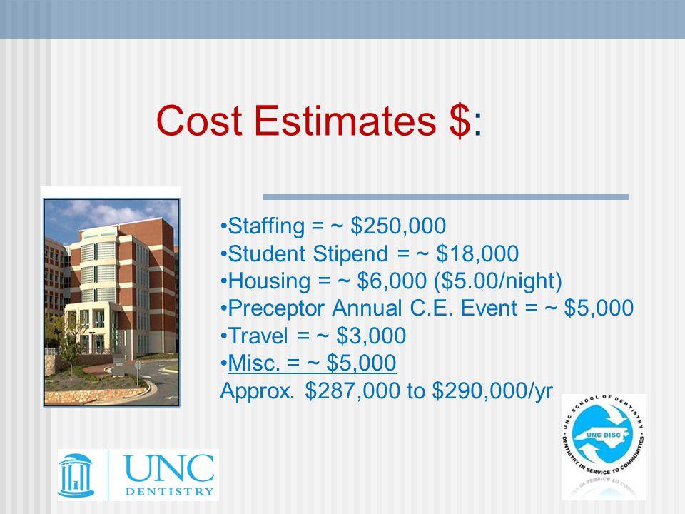 Cost Estimates $: Staffing = ~ $250,000 Student Stipend = ~ $18,000 Housing = ~ $6,000 ($5.00/night) Preceptor Annual C.E.