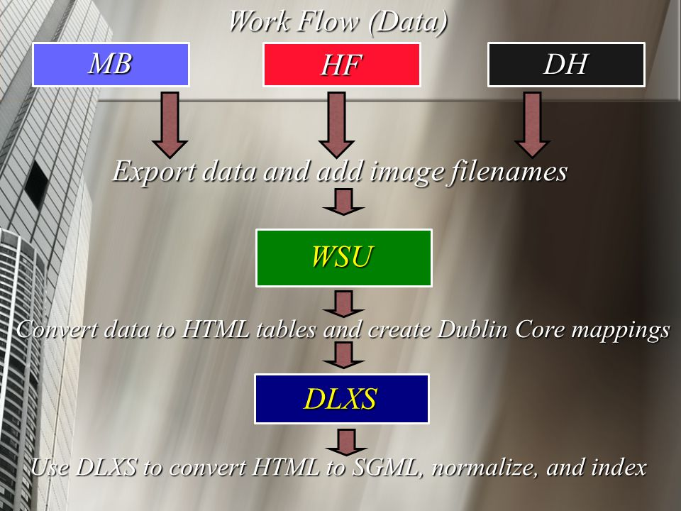 HF DH MB Export data and add image filenames Work Flow (Data) WSU Convert data to HTML tables and create Dublin Core mappings Use DLXS to convert HTML to SGML, normalize, and index DLXS