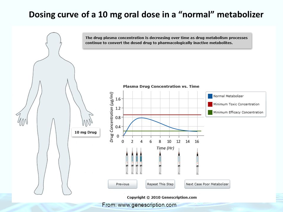 "Dosing curve of a 10 mg oral dose in a ""normal"" metabolizer From: www.genescription.com"