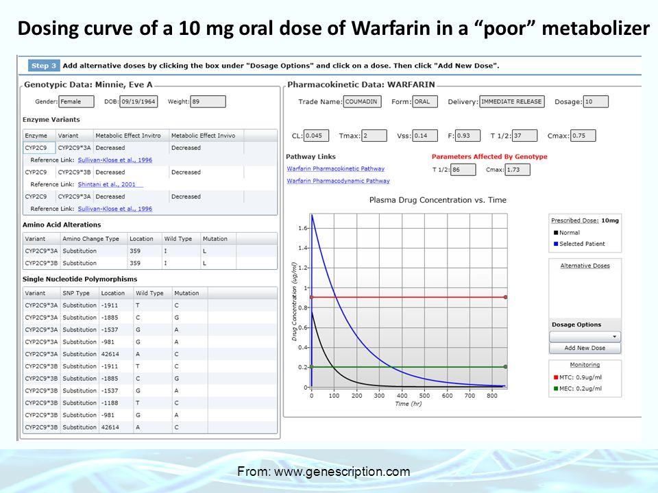 "Dosing curve of a 10 mg oral dose of Warfarin in a ""poor"" metabolizer From: www.genescription.com"