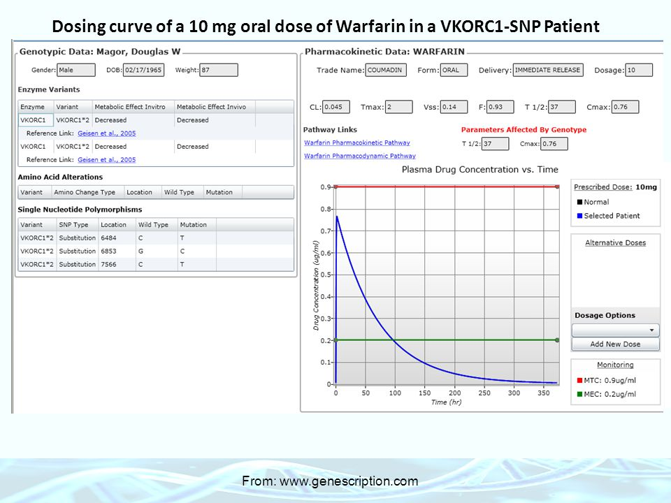Dosing curve of a 10 mg oral dose of Warfarin in a VKORC1-SNP Patient From: www.genescription.com