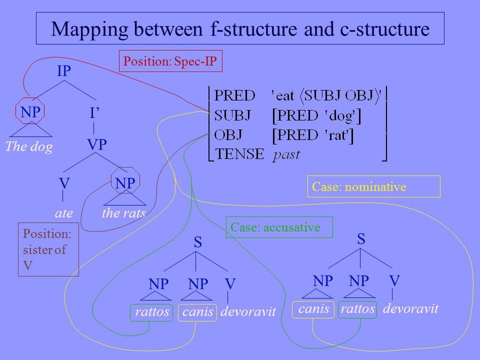 Mapping between f-structure and c-structure IP I' NP VP The dog NPV atethe rats Position: Spec-IP Position: sister of V Case: nominative Case: accusative S NP V rattoscanisdevoravit S NP V canisrattosdevoravit