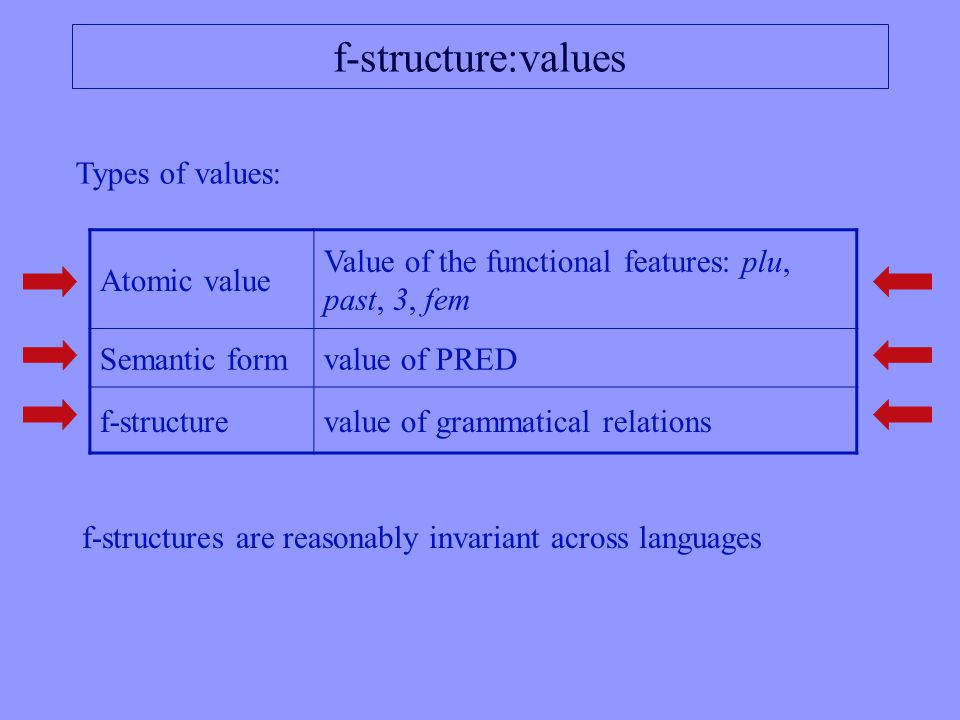 f-structure:values Types of values: Atomic value Value of the functional features: plu, past, 3, fem Semantic formvalue of PRED f-structurevalue of grammatical relations f-structures are reasonably invariant across languages