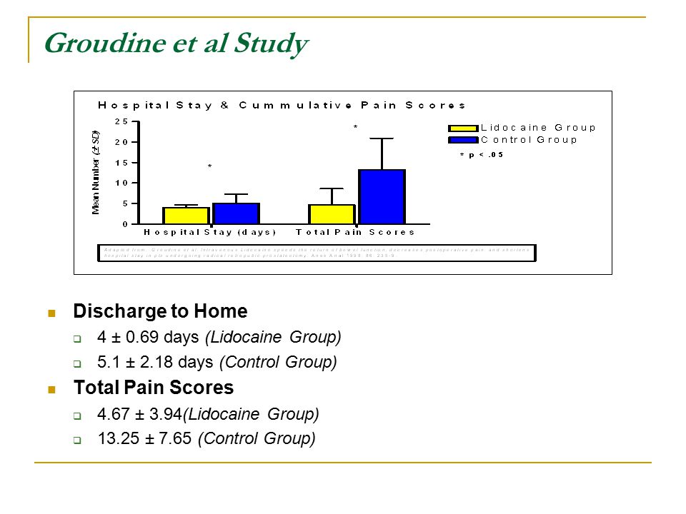 Groudine et al Study Discharge to Home  4 ± 0.69 days (Lidocaine Group)  5.1 ± 2.18 days (Control Group) Total Pain Scores  4.67 ± 3.94(Lidocaine Group)  13.25 ± 7.65 (Control Group)