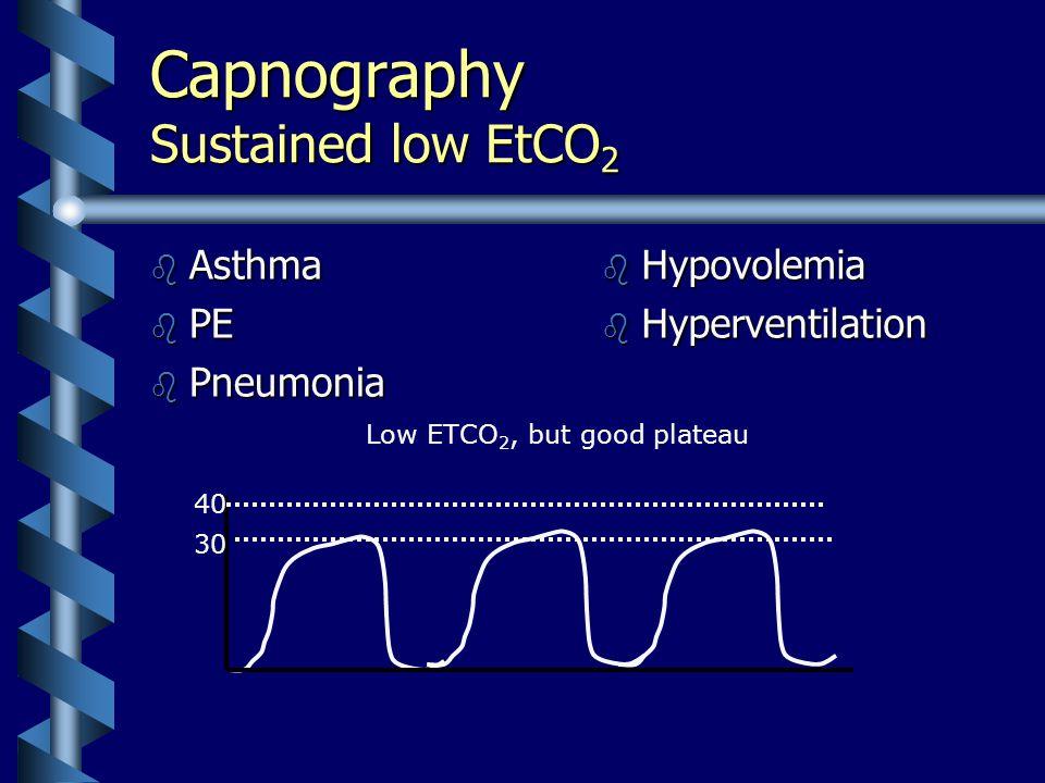 Capnography Sustained low EtCO 2 b Asthma b PE b Pneumonia b Hypovolemia b Hyperventilation 40 30 Low ETCO 2, but good plateau