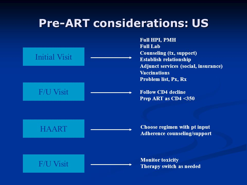 Pre-ART considerations: US Initial Visit F/U Visit HAART F/U Visit Full HPI, PMH Full Lab Counseling (tx, support) Establish relationship Adjunct serv
