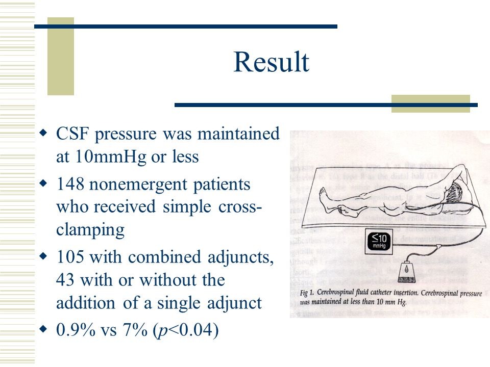 Result  CSF pressure was maintained at 10mmHg or less  148 nonemergent patients who received simple cross- clamping  105 with combined adjuncts, 43