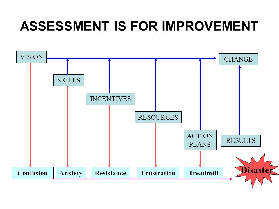 ASSESSMENT IS FOR IMPROVEMENT VISION CHANGE ConfusionAnxietyResistanceFrustrationTreadmill SKILLS INCENTIVES RESOURCES ACTION PLANS RESULTS Disaster