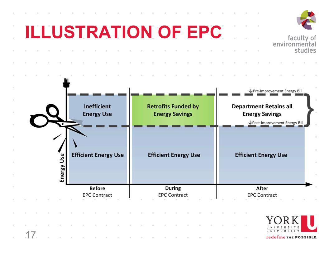 ILLUSTRATION OF EPC 17