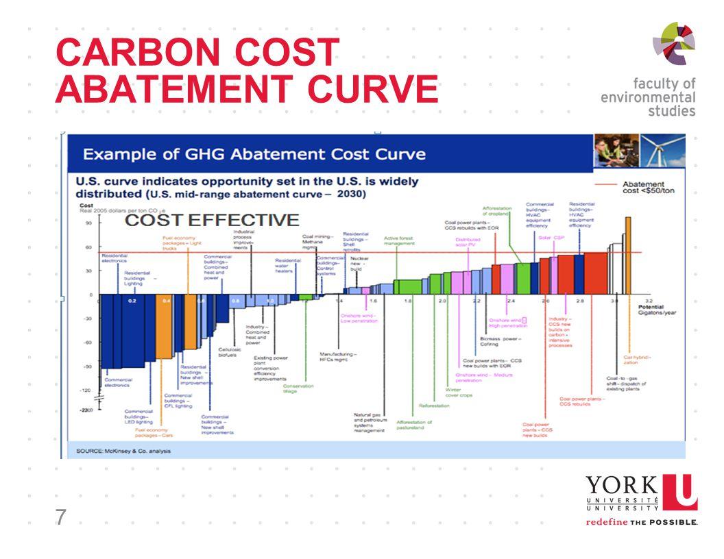 CARBON COST ABATEMENT CURVE 7