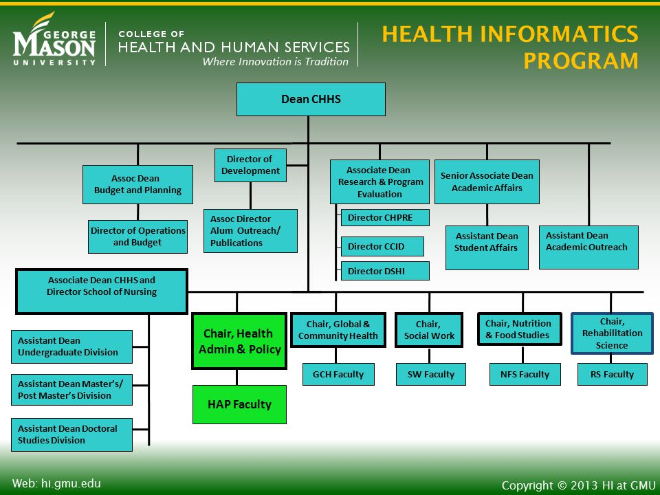 HEALTH INFORMATICS PROGRAM Copyright © 2013 HI at GMU Web: hi.gmu.edu Dean CHHS Assoc Dean Budget and Planning Associate Dean Research & Program Evaluation Senior Associate Dean Academic Affairs Director CHPRE Assistant Dean Student Affairs Associate Dean CHHS and Director School of Nursing Chair, Health Admin & Policy Chair, Global & Community Health Chair, Social Work HAP Faculty GCH FacultySW Faculty Director of Development Assistant Dean Undergraduate Division Assistant Dean Doctoral Studies Division Assistant Dean Master's/ Post Master's Division Director of Operations and Budget Director CCID Director DSHI Assoc Director Alum Outreach/ Publications Assistant Dean Academic Outreach Chair, Nutrition & Food Studies NFS Faculty Chair, Rehabilitation Science RS Faculty