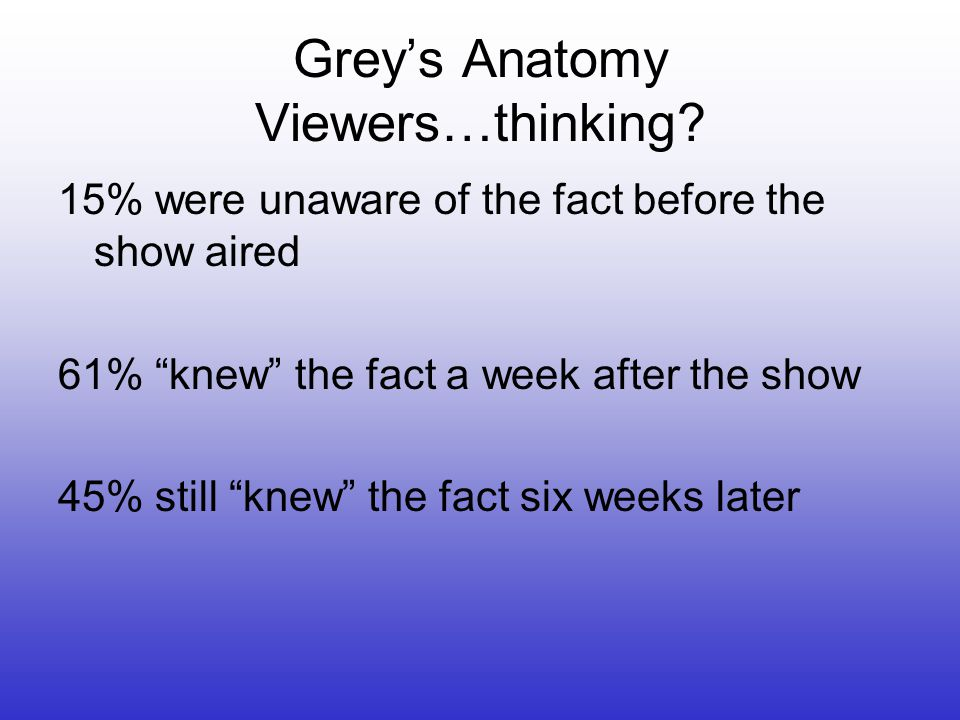 """Grey's Anatomy Viewers…thinking? 15% were unaware of the fact before the show aired 61% """"knew"""" the fact a week after the show 45% still """"knew"""" the fac"""