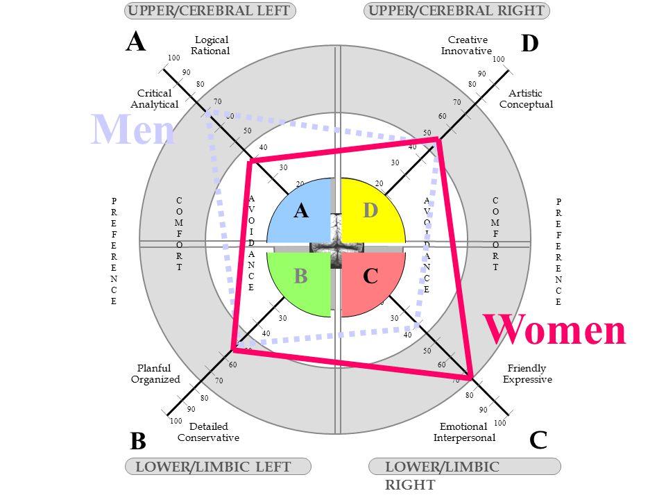 Men Women A CB D