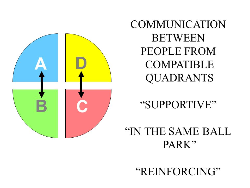 A D B C COMMUNICATION BETWEEN PEOPLE FROM COMPATIBLE QUADRANTS SUPPORTIVE IN THE SAME BALL PARK REINFORCING