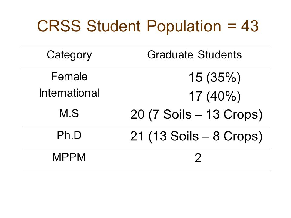 CRSS Student Population = 43 Category Graduate Students Female International 15 (35%) 17 (40%) M.S 20 (7 Soils – 13 Crops) Ph.D 21 (13 Soils – 8 Crops) MPPM 2