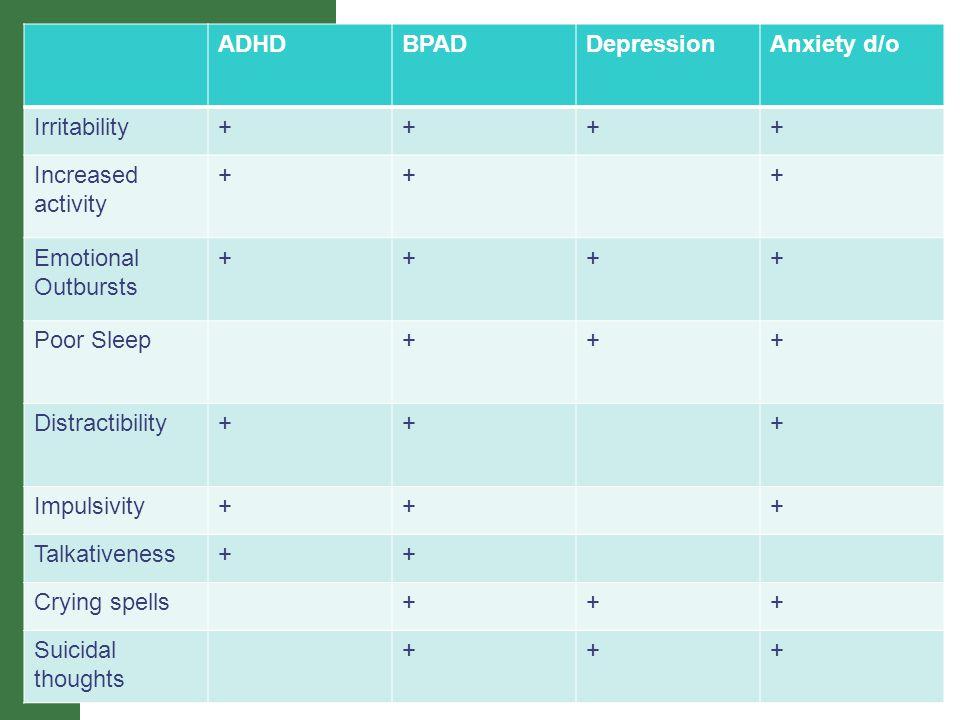 ADHDBPADDepressionAnxiety d/o Irritability++++ Increased activity +++ Emotional Outbursts ++++ Poor Sleep+++ Distractibility+++ Impulsivity+++ Talkati