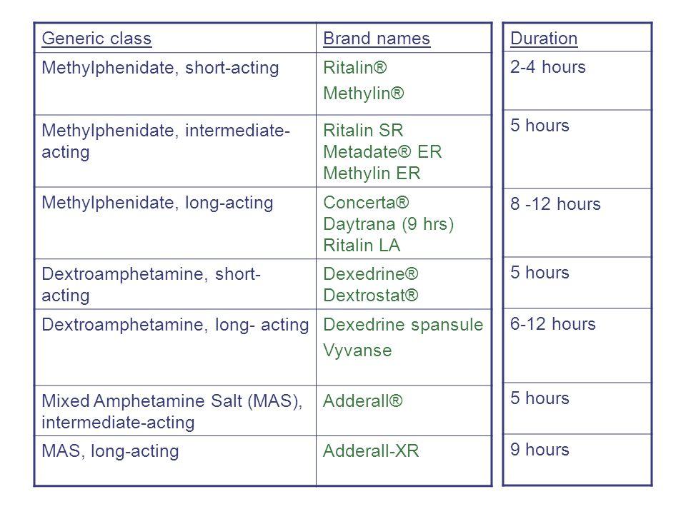 Generic classBrand names Methylphenidate, short-actingRitalin® Methylin® Methylphenidate, intermediate- acting Ritalin SR Metadate® ER Methylin ER Methylphenidate, long-actingConcerta® Daytrana (9 hrs) Ritalin LA Dextroamphetamine, short- acting Dexedrine® Dextrostat® Dextroamphetamine, long- actingDexedrine spansule Vyvanse Mixed Amphetamine Salt (MAS), intermediate-acting Adderall® MAS, long-actingAdderall-XR Duration 2-4 hours 5 hours 8 -12 hours 5 hours 6-12 hours 5 hours 9 hours