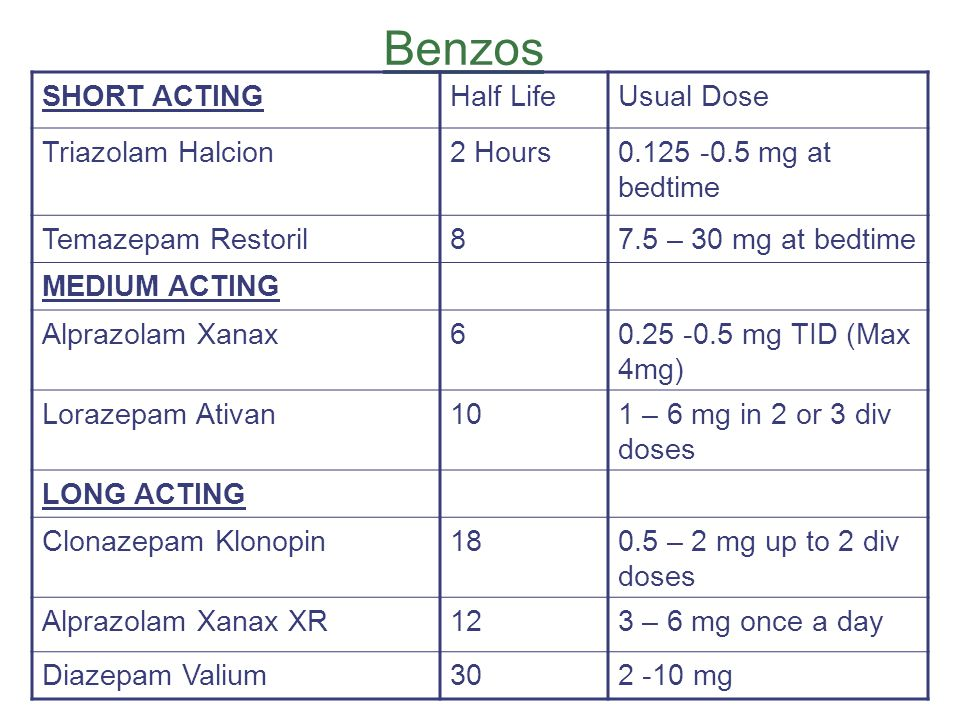 Benzos SHORT ACTINGHalf LifeUsual Dose Triazolam Halcion2 Hours0.125 -0.5 mg at bedtime Temazepam Restoril87.5 – 30 mg at bedtime MEDIUM ACTING Alpraz