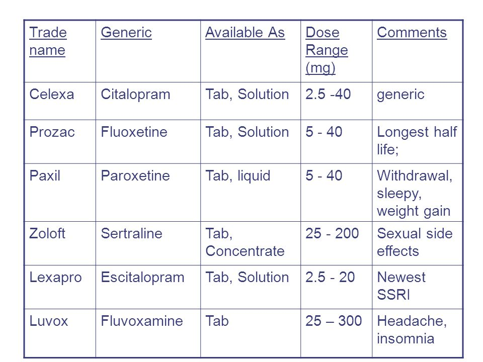 Trade name GenericAvailable AsDose Range (mg) Comments CelexaCitalopramTab, Solution2.5 -40generic ProzacFluoxetineTab, Solution5 - 40Longest half life; PaxilParoxetineTab, liquid5 - 40Withdrawal, sleepy, weight gain ZoloftSertralineTab, Concentrate 25 - 200Sexual side effects LexaproEscitalopramTab, Solution2.5 - 20Newest SSRI LuvoxFluvoxamineTab25 – 300Headache, insomnia