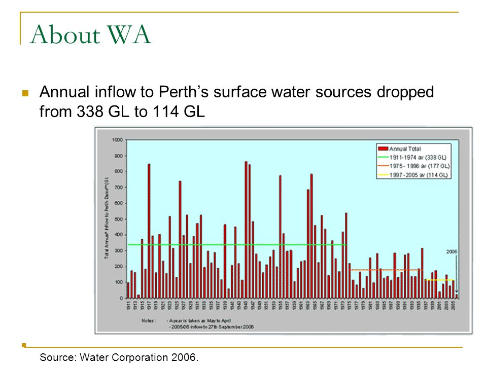 About WA Annual inflow to Perth's surface water sources dropped from 338 GL to 114 GL Source: Water Corporation 2006.