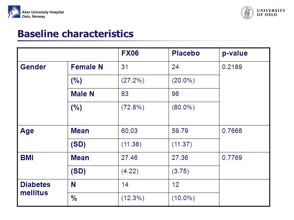 Baseline characteristics FX06Placebop-value GenderFemale N 31240.2189 (%) (27.2%)(20.0%) Male N 8396 (%) (72.8%)(80.0%) AgeMean 60.0359.790.7668 (SD) (11.38)(11.37) BMIMean 27.4627.360.7769 (SD) (4.22)(3.75) Diabetes mellitus N 1412 % (12.3%)(10.0%)