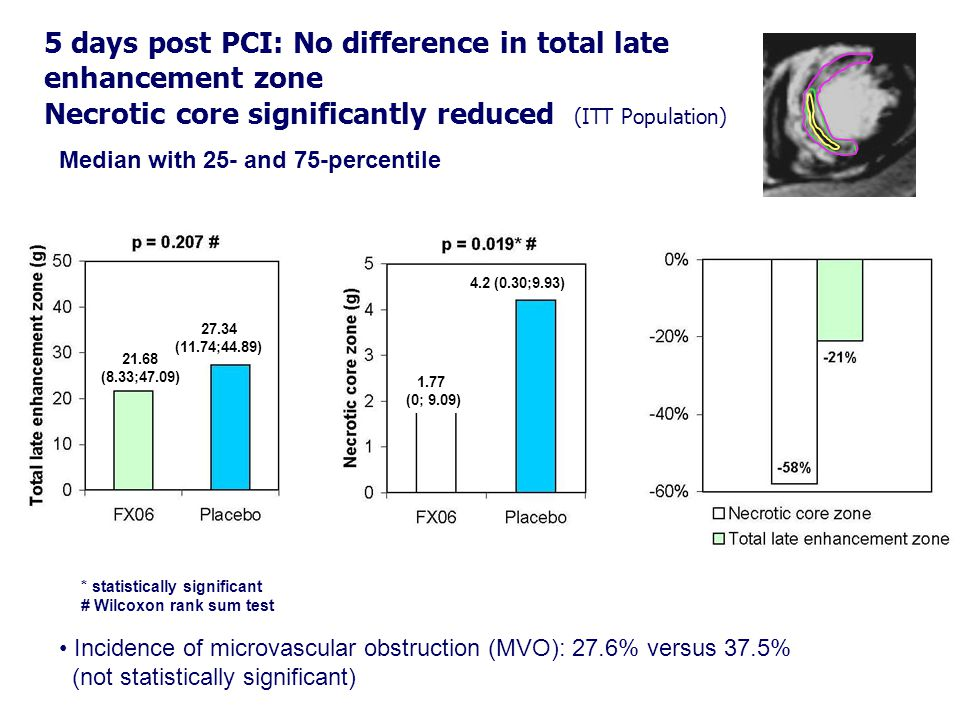 Median with 25- and 75-percentile 5 days post PCI: No difference in total late enhancement zone Necrotic core significantly reduced (ITT Population) * statistically significant # Wilcoxon rank sum test 1.77 (0; 9.09) 4.2 (0.30;9.93) 21.68 (8.33;47.09) 27.34 (11.74;44.89) Incidence of microvascular obstruction (MVO): 27.6% versus 37.5% (not statistically significant)