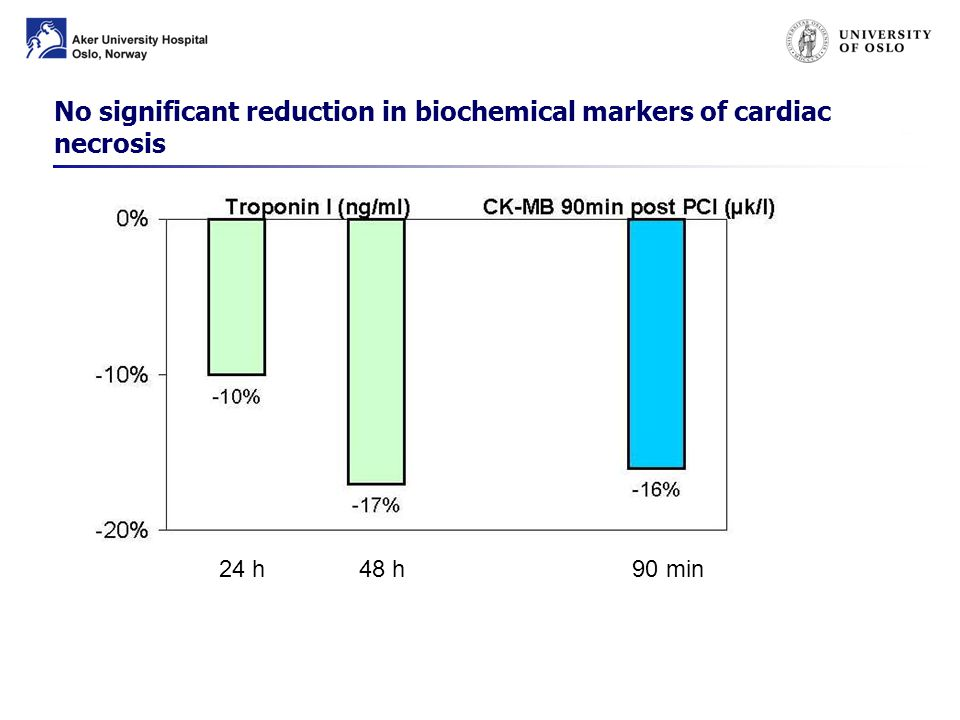 24 h 48 h 90 min No significant reduction in biochemical markers of cardiac necrosis