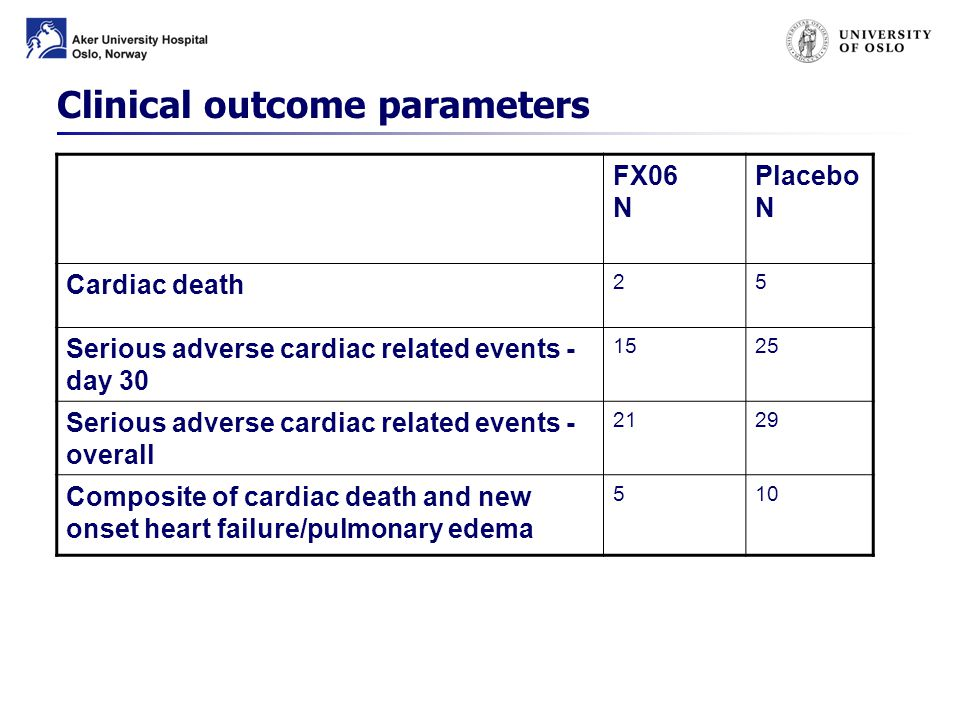 Clinical outcome parameters FX06 N Placebo N Cardiac death 25 Serious adverse cardiac related events - day 30 1525 Serious adverse cardiac related events - overall 2129 Composite of cardiac death and new onset heart failure/pulmonary edema 510