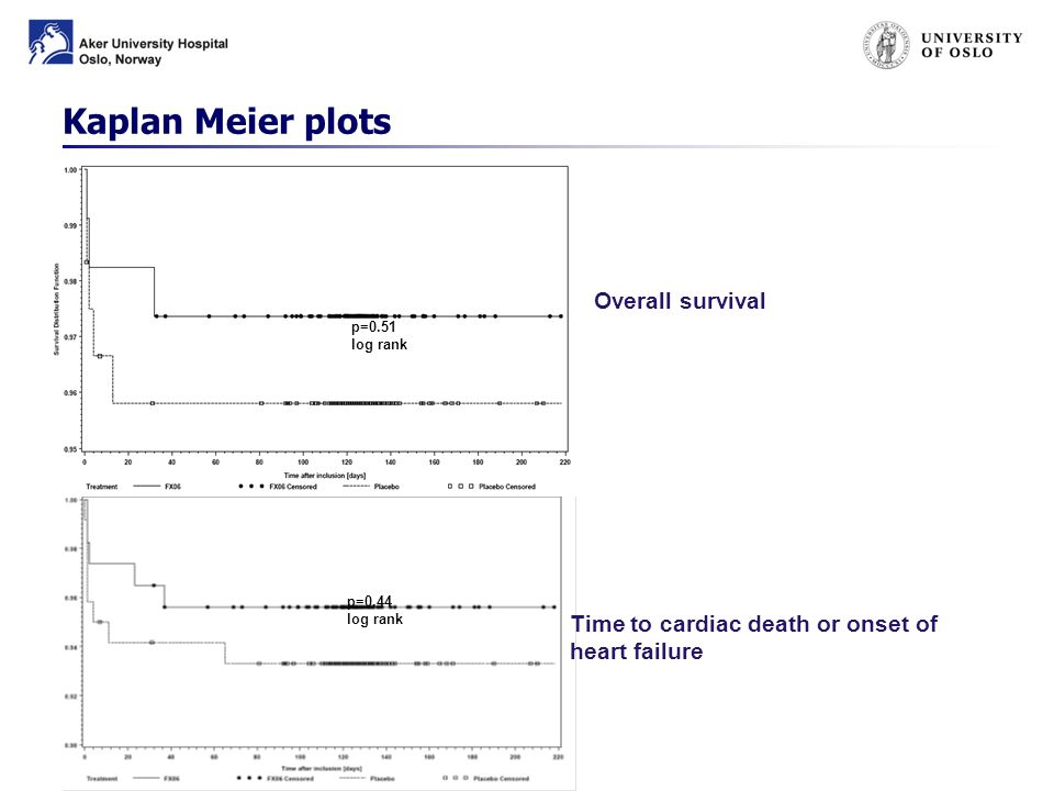 p=0.51 log rank p=0.44 log rank Time to cardiac death or onset of heart failure Kaplan Meier plots Overall survival