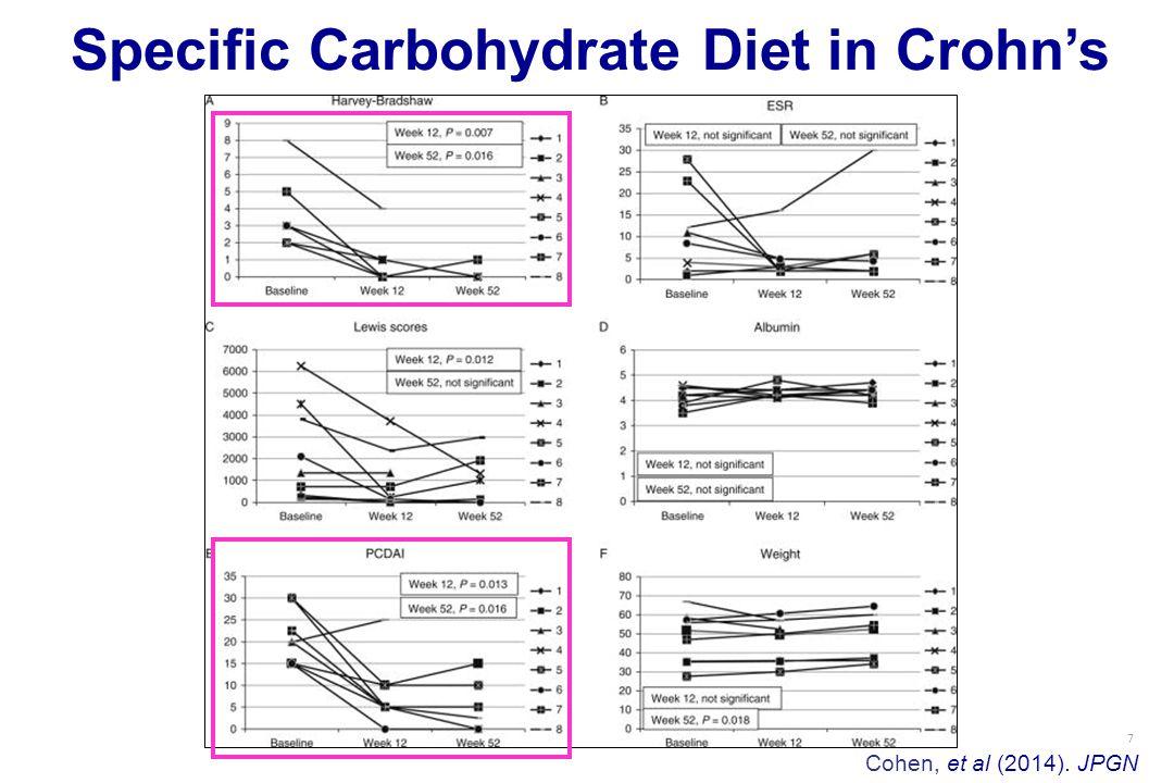 7 Specific Carbohydrate Diet in Crohn's Cohen, et al (2014). JPGN