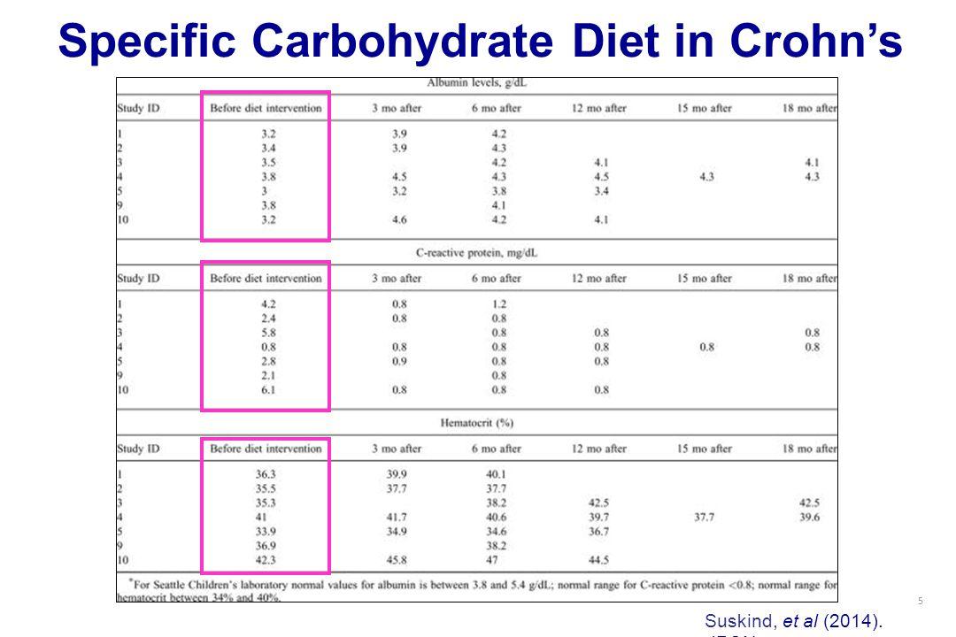 5 Specific Carbohydrate Diet in Crohn's Suskind, et al (2014). JPGN
